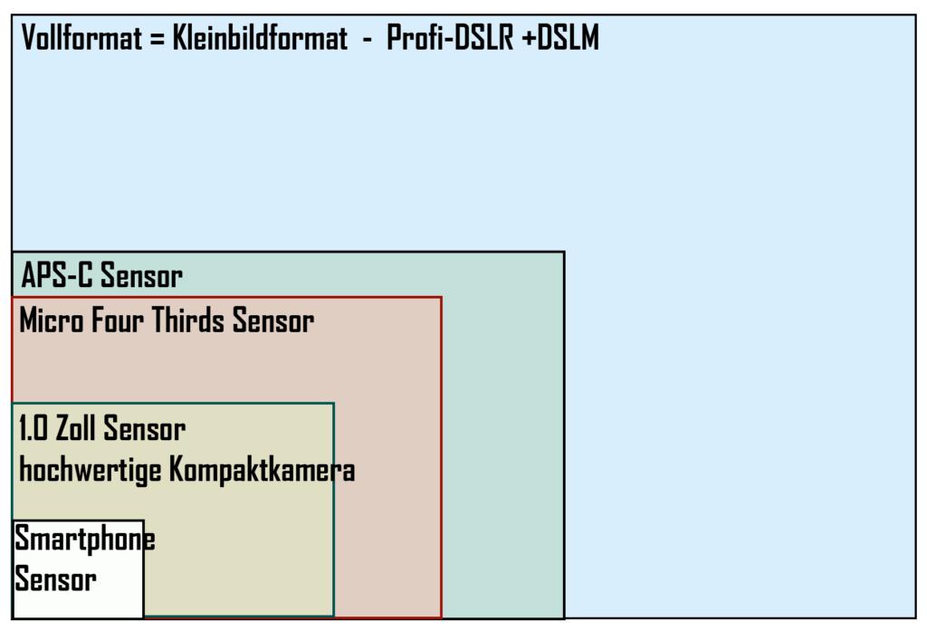 DSLM - Sensor-Größenvergleich